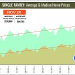 Houston Housing Blazes Its Way Through November