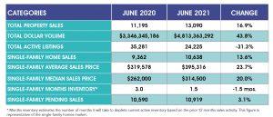 June Sales Chart
